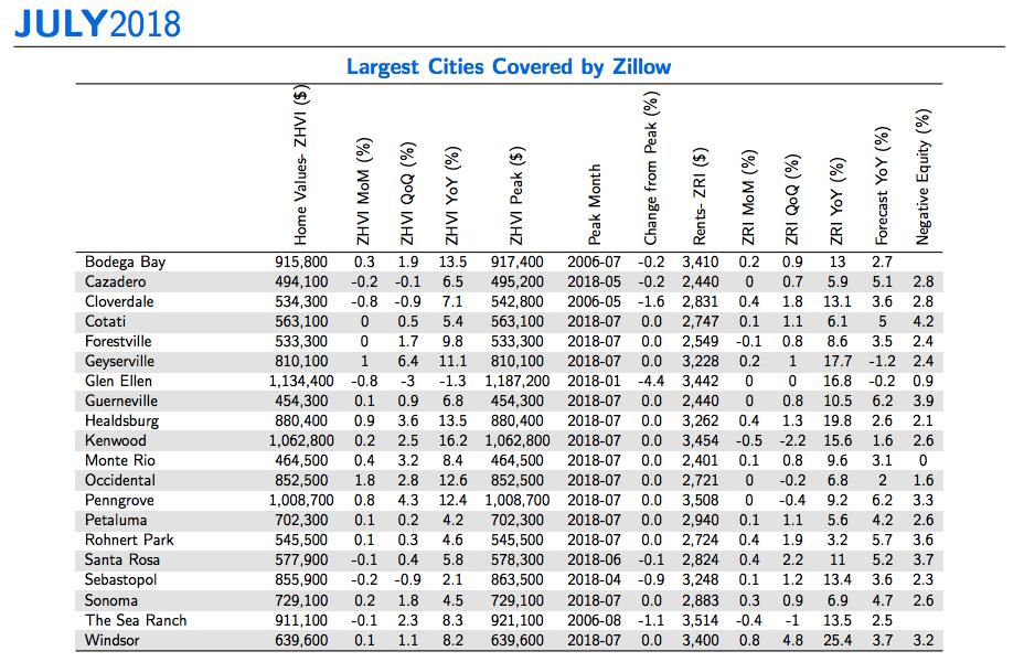 Zillow Data
